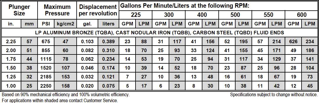 Gardner Denver 25HP pump performance chart